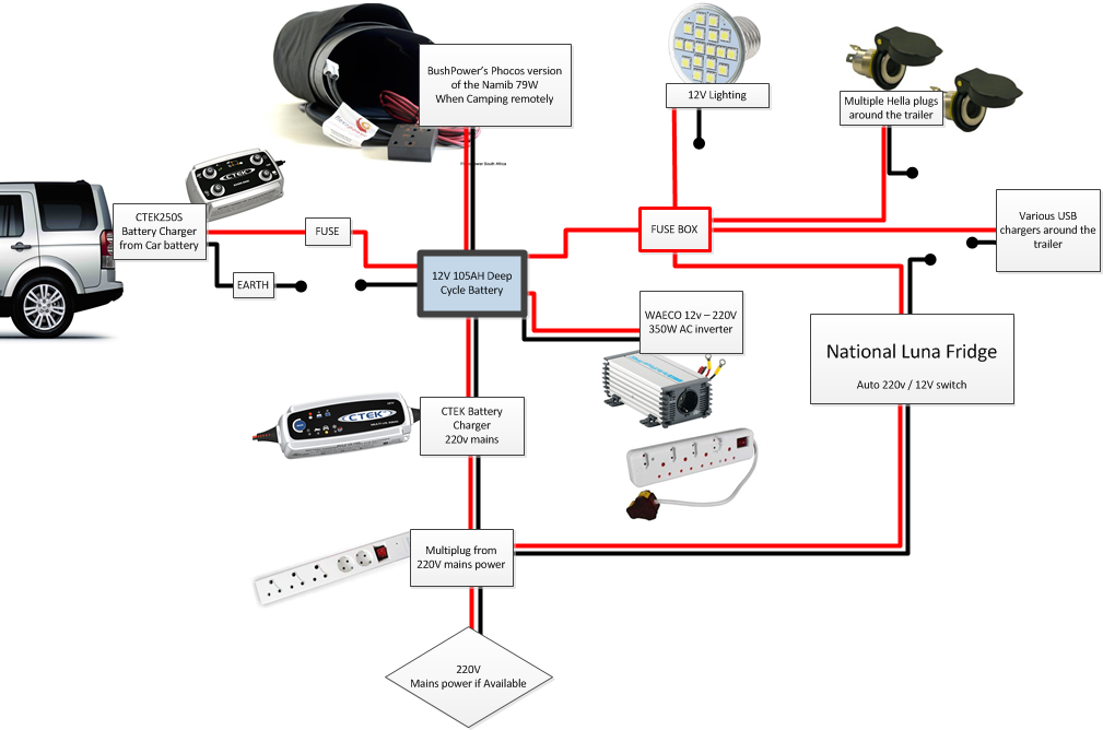 Calling all the trailer eletrical wiring gurus page